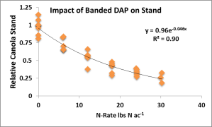 Impact of DAP (18-46-0) placed in-row on canola stand in terms of lbs N ac-1.