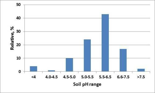 Figure  2.  Summary of the soil pH values for the 614 samples submitted to the Oklahoma State University Soil, Water, Forage, Analytical Laboratory under wheat crop code during the time frame of 1-1-2011 11-30-2011.