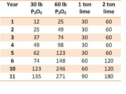 Table 1.  Cumulative cost per acre of applying phosphorus and lime to remediate aluminum and manganese toxicity based on a five year liming cycle. The 30 lb P2O5 rate is recommended for grain only production while dual-purpose wheat require 60 P2O5.  Prices based on current quotes of DAP at $590 a ton ($0.41 lb P2O5) and Ag lime at $30 per ton ECCE.