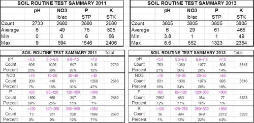Table 1 and 2. Summary from all samples submitted to SWFAL under the wheat and canola crop codes in 2001 and 2013.