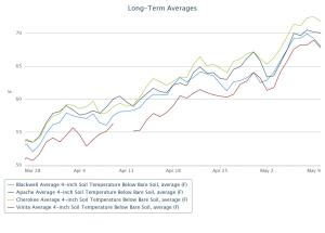 Long term average 4 inch soil temps from Blackwell, Apache, Cherokee, and Vinita for bare soil.  Data from the Mesonet.org.