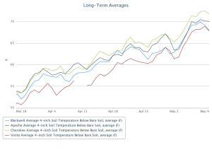 Long term average 4 inch soil temps from Blackwell, Apache, Cherokee, and Vinita for bare soil.  Data from the Mesonet.org.