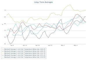 Average  4 inch soil temps at Blackwell for 2010, 2011, 2012, 2013, and 2014 for under sod.  Data from the Mesonet.org.