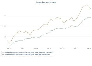 Long term average 4 inch soil temps at Blackwell for bare soil and under sod.  Data from the Mesonet.org.