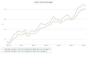 Long term average  4 inch soil temps at Cherokee for bare soil and under sod.  Data from the Mesonet.org.