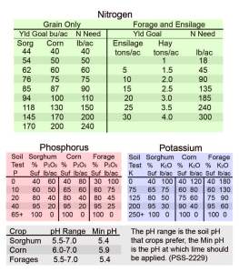 Nitrogen, Phosphorus and Potassium Recommendations for corn and sorghum production.  Adapted from the Field guide and PeteSheet available at www.npk.okstate.edu