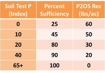 Phosphorus Fertilizer recommendations based upon Mehlich 3 P test reported as STP index (ppm * 2)