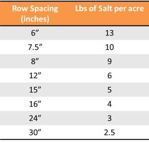 Maximum amount of salt that can be applied in furrow with canola seed. Application rate should be at or below this value.
