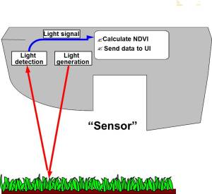 Graphic of how a active sensor emits light and detects light.