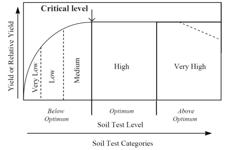 This conceptual soil test response curve is divided into categories that correspond with below opti-mum, optimum and above optimum soil test values. The critical level is the soil test level, below which a crop response to a nutrient application may be expected, and above which no crop response is expected. At very high soil test levels crop yield may decrease. *Rutgers Cooperative Extension Service FS719