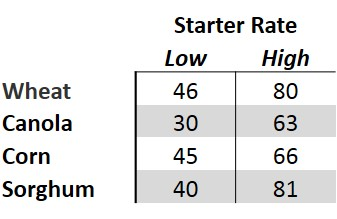Yield level (bushels per acre) at which P removal is equal to P added in starter fertilizer application.
