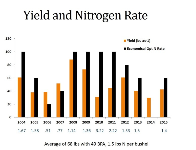 Yield and Nitrogen Rate